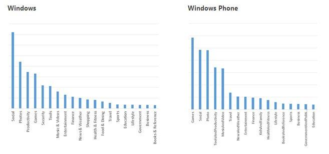 windows and windows phone popular app categories