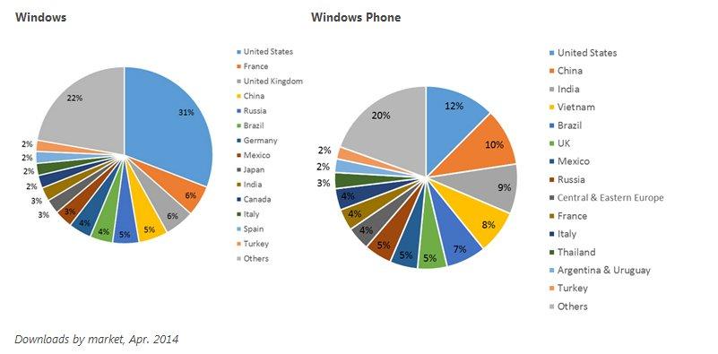 windows apps by markets