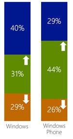 windows apps revenue
