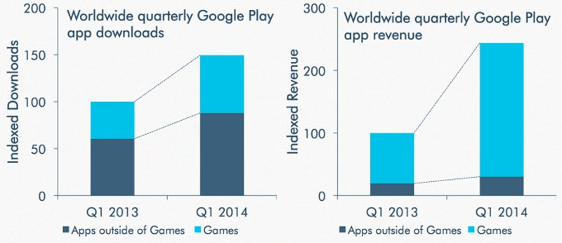 google play store revenue growth 2