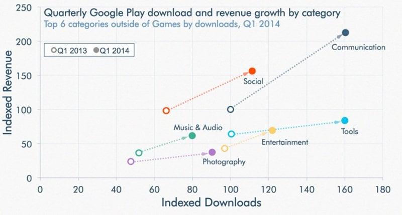 google play store revenue growth 3