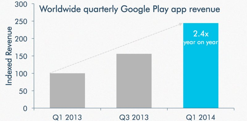 google play store revenue growth