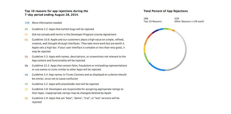 apple app store rejection